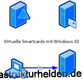 Virtuelle SmartCards mit Windows 10