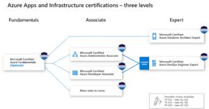 Die neue Ausrichtung bei Microsoft Zertifizierungen
