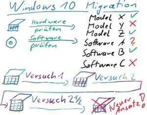 Ende des Windows 7 Life-Cycle – Migrationsansätze aus dem Feld