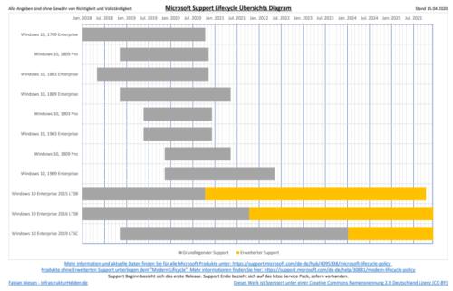 Änderungen beim LifeCycle von Microsoft Produkten wegen Corona