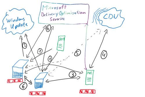Microsoft Connected Cache mit SCCM einrichten