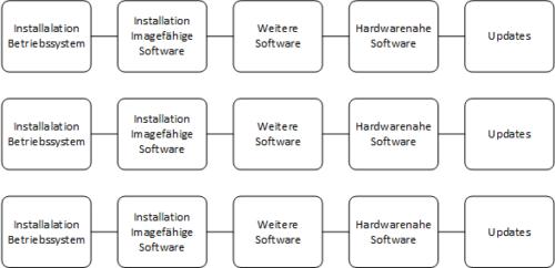 Netzwerkinstallation mit dem Microsoft Deployment Toolkit – Teil 2: Service Account, Treiber, Software, Überlegungen zum Base Image