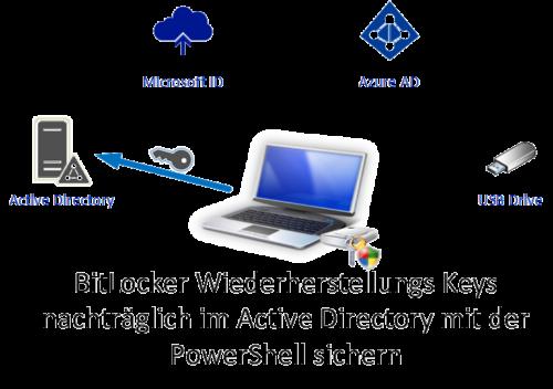 BitLocker Wiederherstellungs Keys nachträglich im Active Directory mit der PowerShell sichern